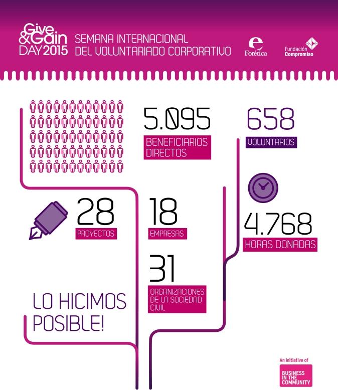 FC_g&g_infografia2015
